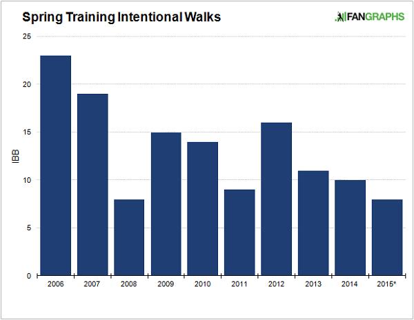 spring-training-intentional-walks