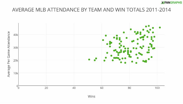 AVERAGE+MLB+ATTENDANCE+BY+TEAM+AND+WIN+TOTALS+2011-2014