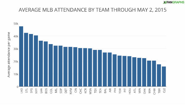 AVERAGE+MLB+ATTENDANCE+BY+TEAM+THROUGH+MAY+2+2015
