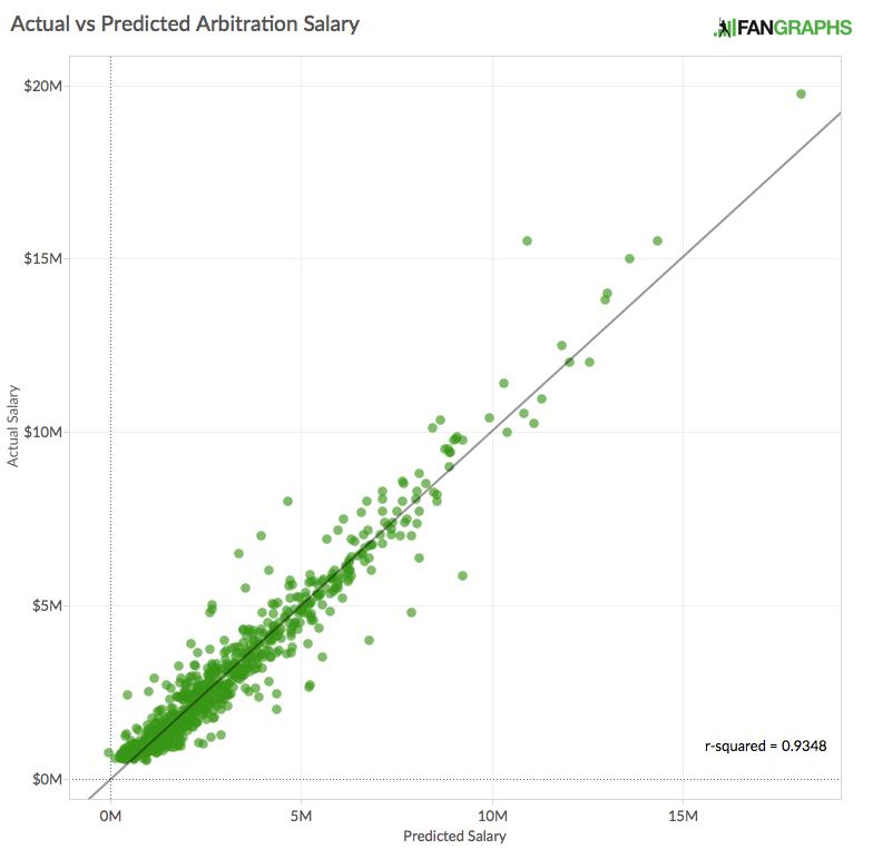 Actual vs Predicted Arbitration Salary