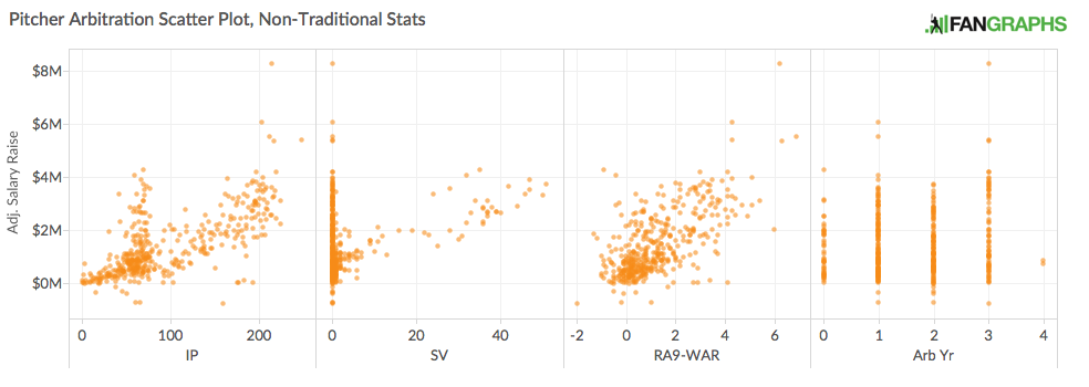 Arbitration Pitcher Non-Traditional Stats