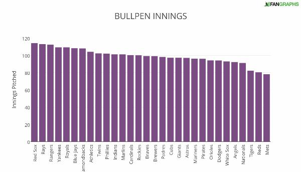 BULLPEN+INNINGS (1)