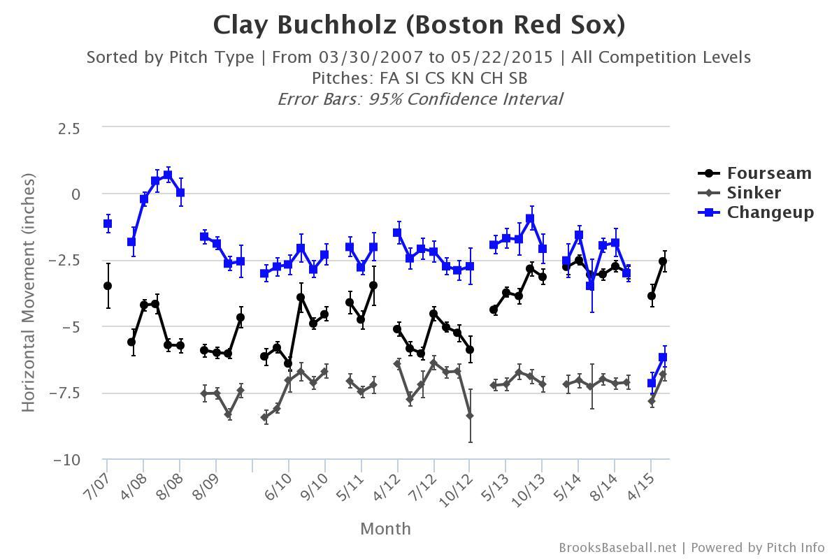 Brooksbaseball-Chart-14