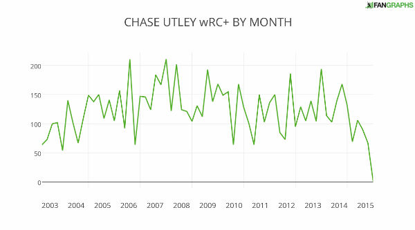 CHASE+UTLEY+wRC++BY+MONTH