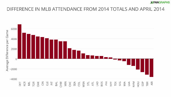 DIFFERENCE+IN+MLB+ATTENDANCE+FROM+2014+TOTALS+AND+APRIL+2014