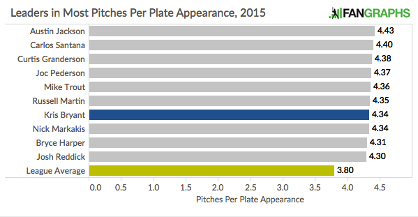 Leaders_Pitches_Per_Plate_Appearance_2015