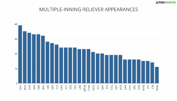 MULTIPLE-INNING+RELIEVER+APPEARANCES