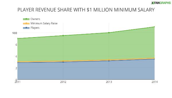 PLAYER REVENUE SHARE WITH $1 MILLION MINIMUM SALARY