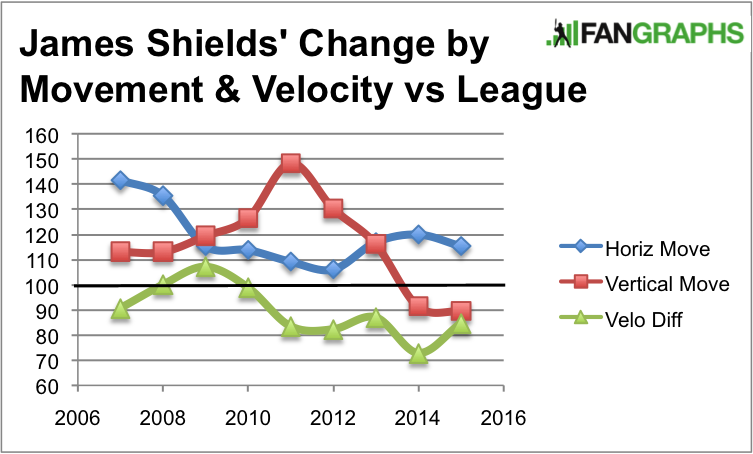 ShieldsMoveChange