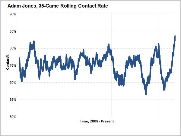 adam-jones-rolling-contact-rate-2