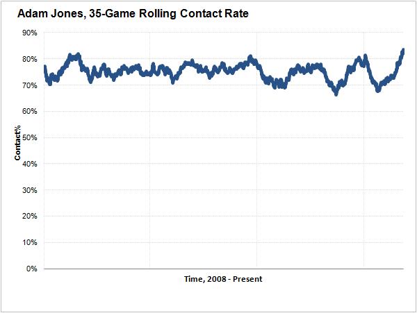 adam-jones-rolling-contact-rate