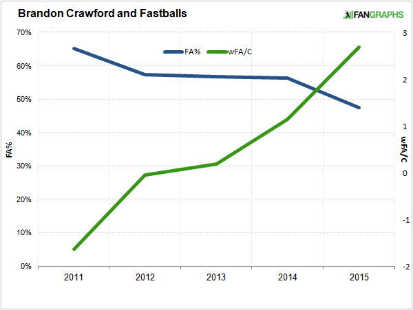 brandon-crawford-fastballs