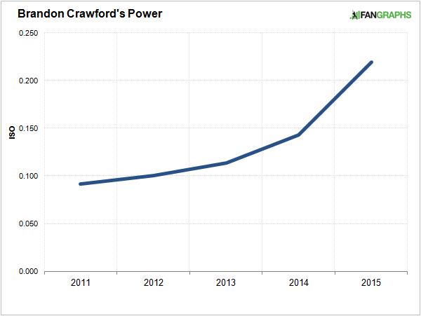 brandon-crawford-power