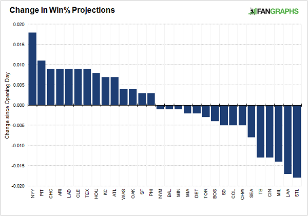 change-in-projected-win-percentage-histogram
