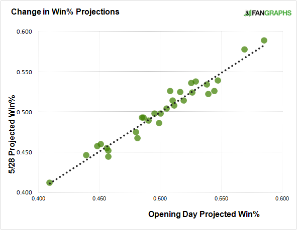 change-in-projected-win-percentage