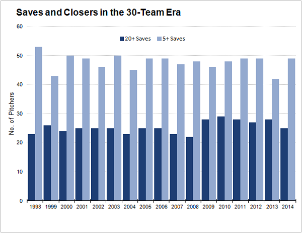 saves and closers