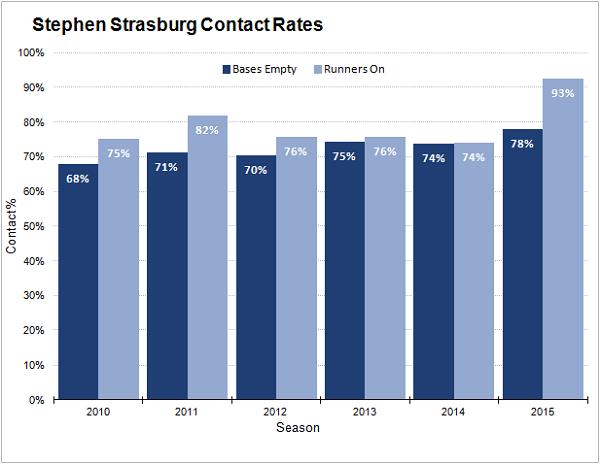 strasburg-contact-rates