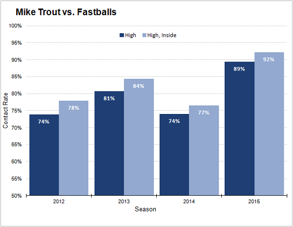 trout-fastball-contact-rate