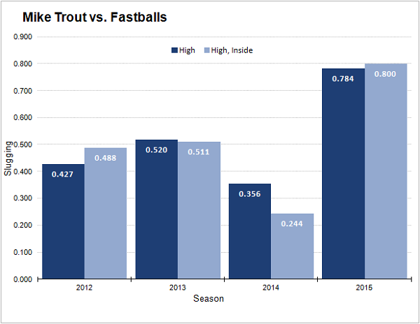trout-fastball-slugging-percentage
