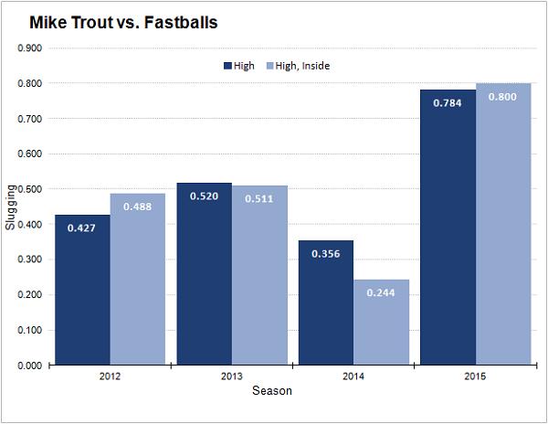trout-fastball-slugging-percentage