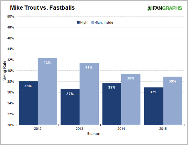 trout-fastball-swing-rate