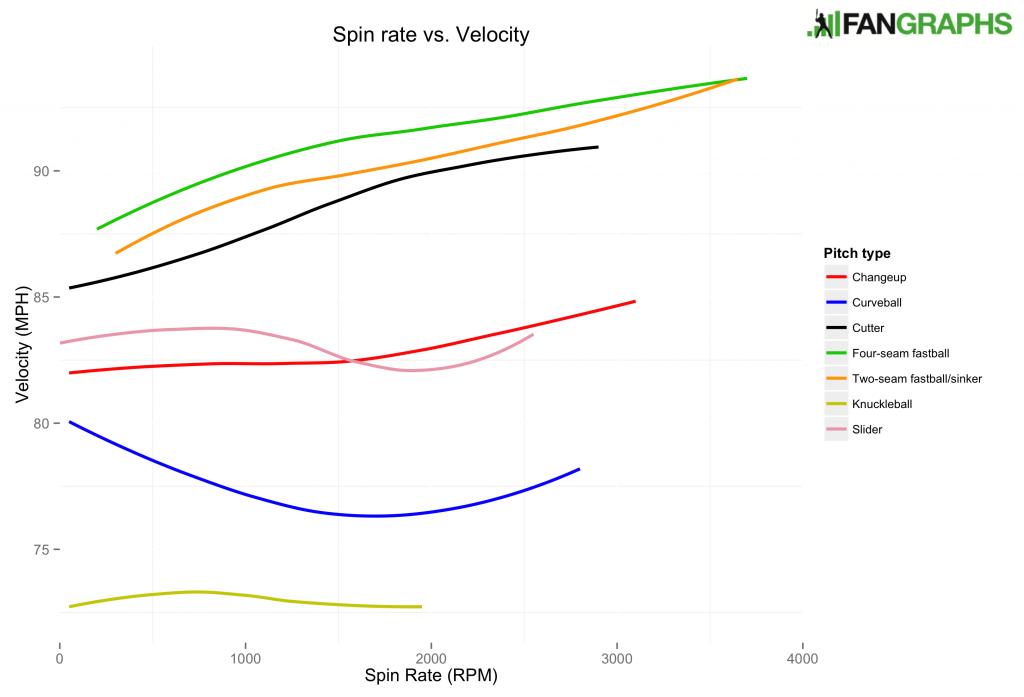 Spin rate vs velocity