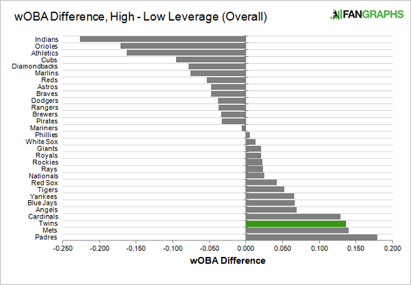 woba-difference-twins-2015