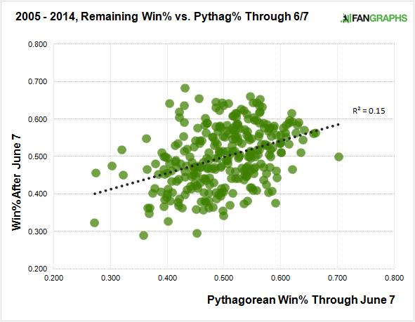 2005-2014-june-7-pythagorean-winning-percentage