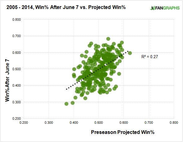 2005-2014-projected-win-after-june-7