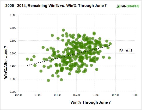 2005-2014-winning-through-june-7