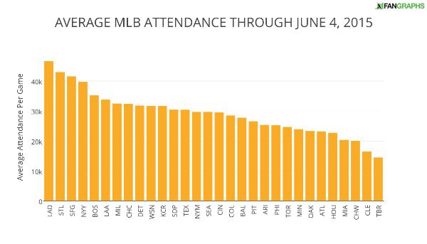 AVERAGE+MLB+ATTENDANCE+THROUGH+JUNE+4+2015 (1)