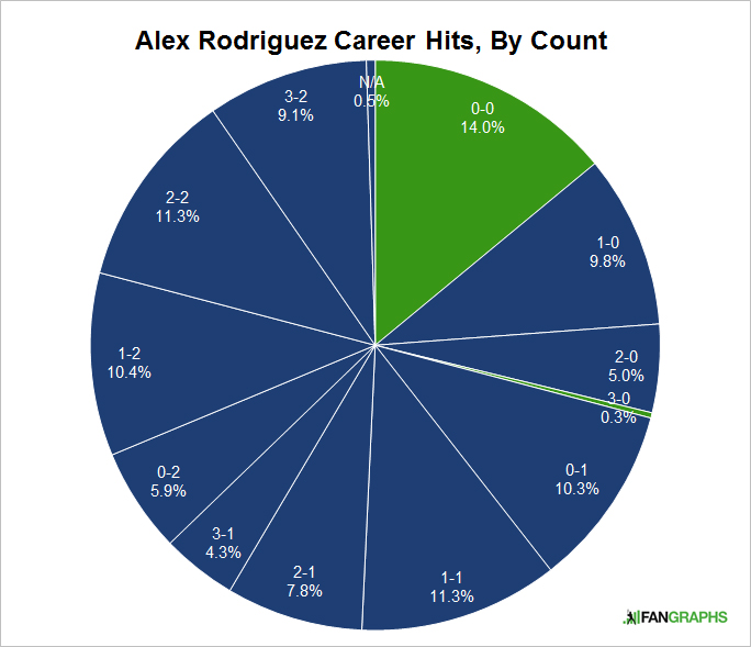 Alex-Rodriguez-Pie-Chart-2