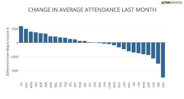 CHANGE IN AVERAGE ATTENDANCE LAST MONTH