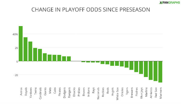 CHANGE+IN+PLAYOFF+ODDS+SINCE+PRESEASON (1)