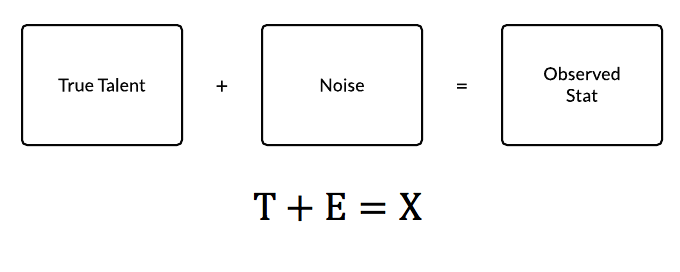 CTT_EQUATION_diagram
