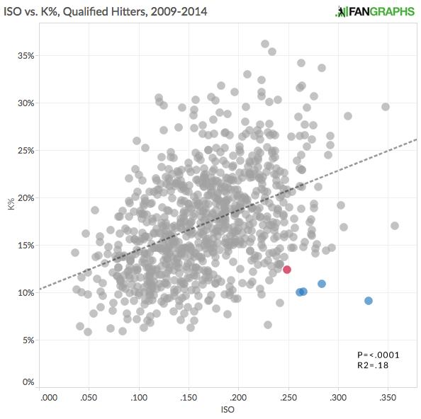 ISO_vs._K%_2009-2014