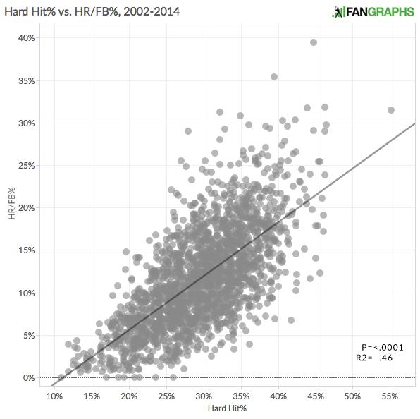 Non_Normalized_HR_FB_HH%