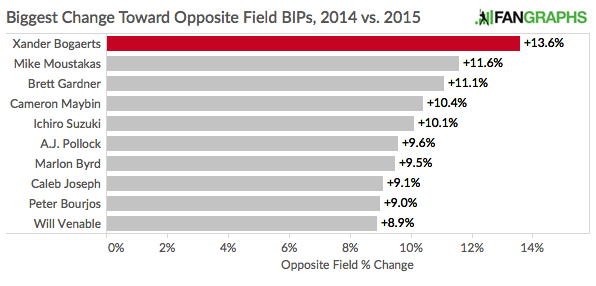 Opposite_Field%_Leaders