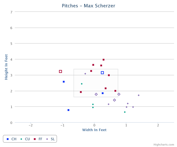 Scherzer_Two_Strikes
