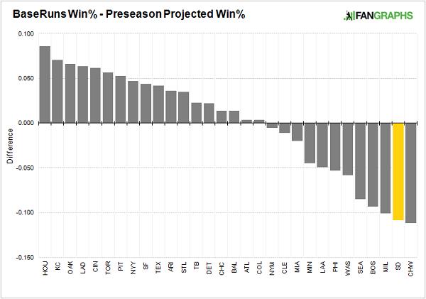 baseruns-projected-win-percentage
