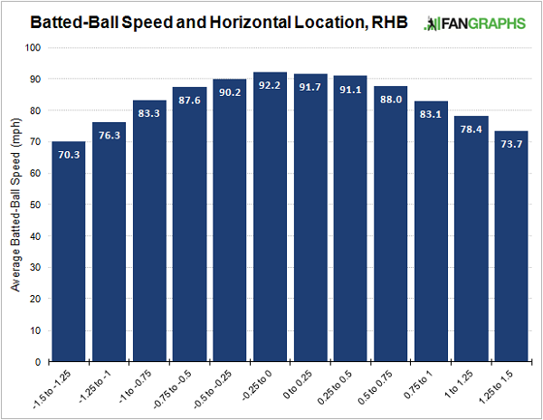 batted-ball-speed-horizontal-location-histogram