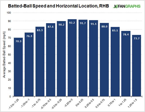 batted-ball-speed-horizontal-location-histogram