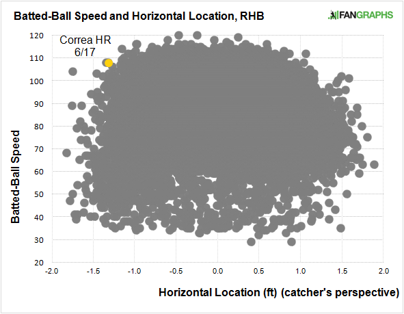 batted-ball-speed-horizontal-location