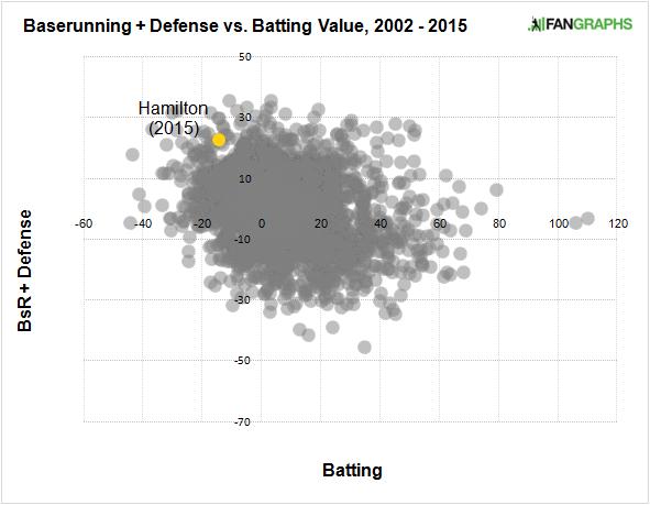 billy-hamilton-baserunning-defense-batting-value-2002-2015