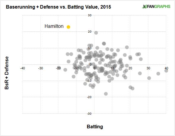 billy-hamilton-baserunning-defense-batting-value