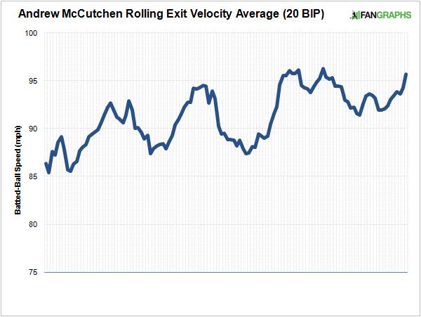 mccutchen-rolling-exit-velocity-averages