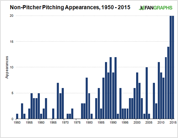 non-pitcher-pitching-appearances