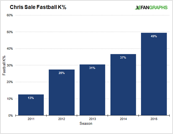 sale-fastball-strikeouts