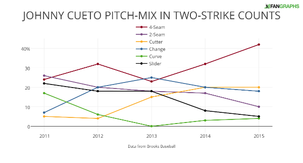 JOHNNY CUETO PITCH-MIX IN TWO-STRIKE COUNTS