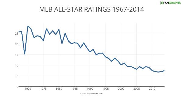 MLB ALL-STAR RATINGS 1967-2014